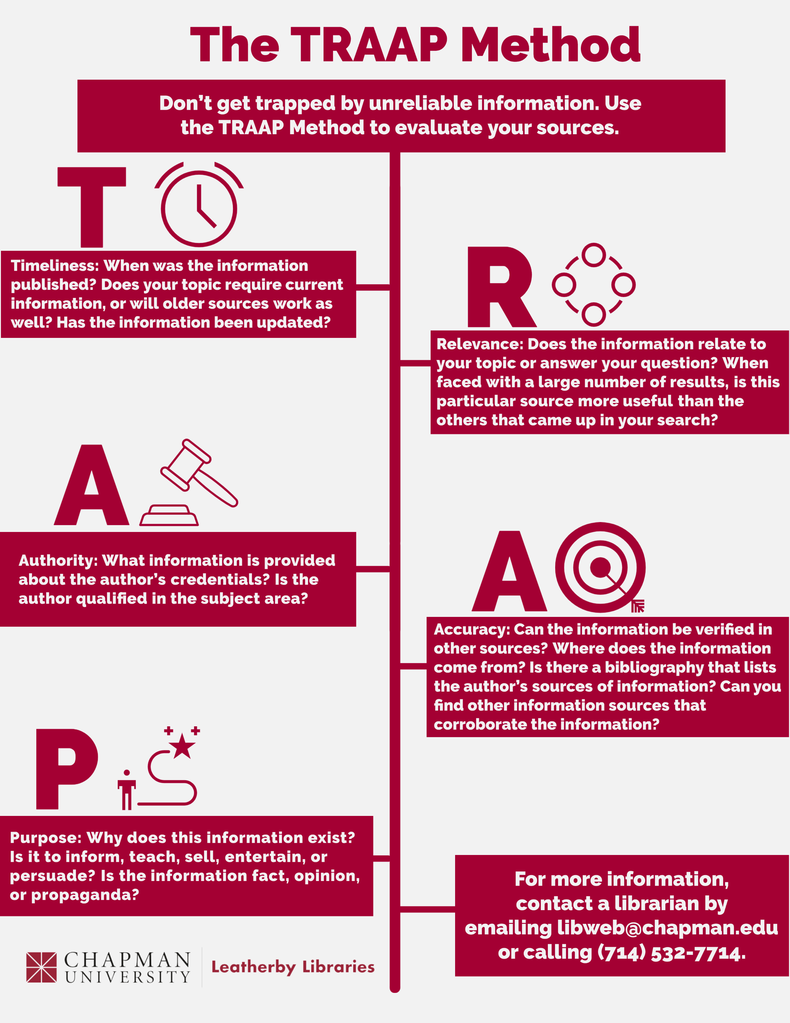 """Infographic with a white background and red text and images. At the top it reads """"The TRAAP Method."""" The next line reads """"Don't get trapped by unreliable information. Use the TRAAP Method to evaluate your sources.."""" At the top left is a large letter T next to an icon of a clock. The rectangle below these has the explanation included in this blog post about """"Timeliness."""" One step down on the right is a large letter R next to an icon representing relevance. Below these is a rectangle with the text in this blog explaining """"Relevance."""" Another step down on the left is a large letter A next to an icon of a gavel, over a rectangle containing the explanation of """"Authority."""" One more step down on the right is a large letter A next to an icon of a target with an arrow in the bull's-eye, over a rectangle containing the explanation of """"Accuracy."""" One more step down on the right is a large letter P next to an icon of a stick figure with a curving line leading from the person to a star, over a rectangle explaining """"Purpose."""" One more step down on the right is a rectangle with text that reads """"For more information, contact a librarian by emailing libweb@chapman.edu, or calling (714) 532-7714. In the bottom left-hand corner of the graphic is the Leatherby Libraries logo."""