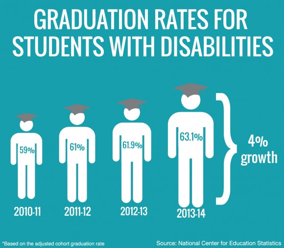 Infographic about graduation rates for students with disabilities.