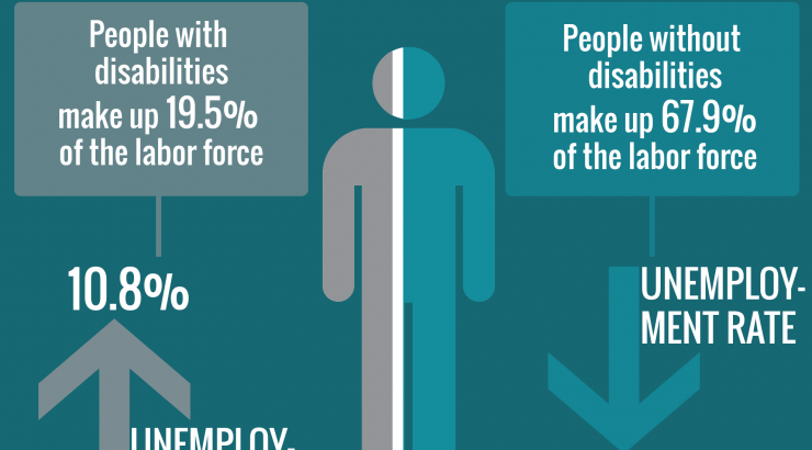 Infographic about Employment Rates.